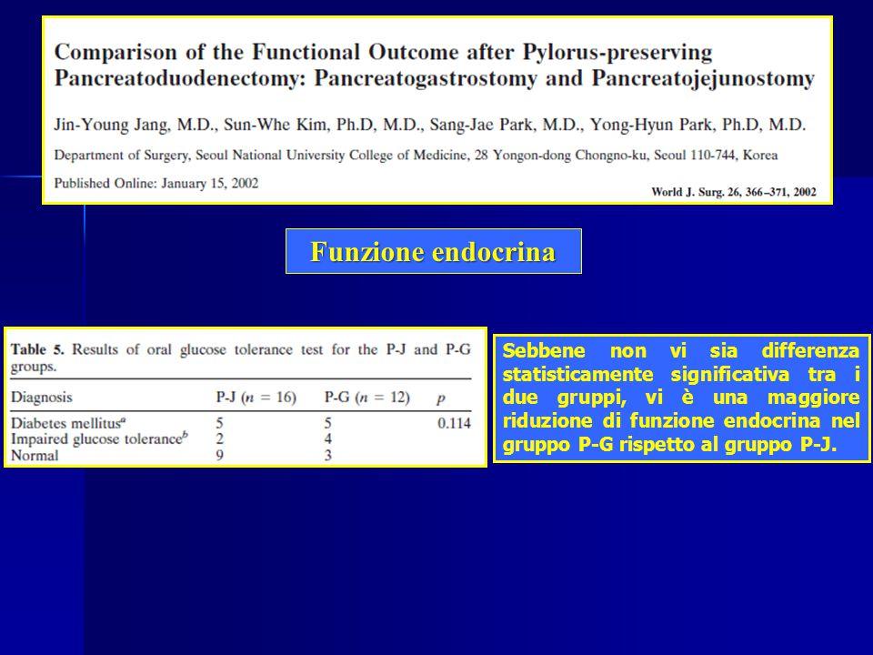 Funzione endocrina Sebbene non vi sia differenza statisticamente significativa tra i due gruppi, vi è una maggiore riduzione di funzione endocrina nel gruppo P-G rispetto al gruppo P-J.