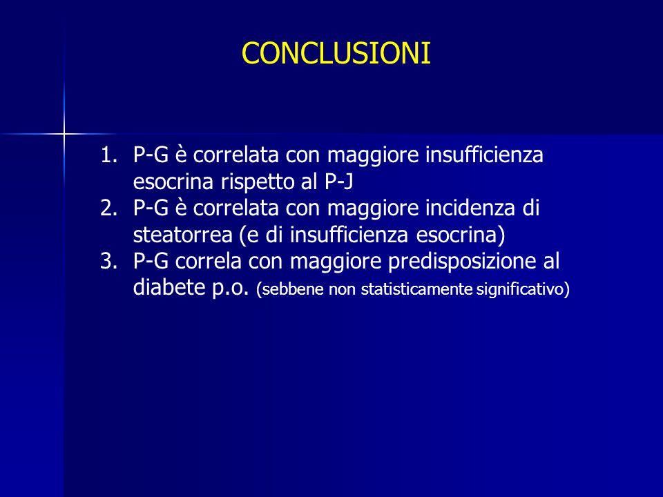 CONCLUSIONI 1.P-G è correlata con maggiore insufficienza esocrina rispetto al P-J 2.P-G è correlata con maggiore incidenza di steatorrea (e di insuffi
