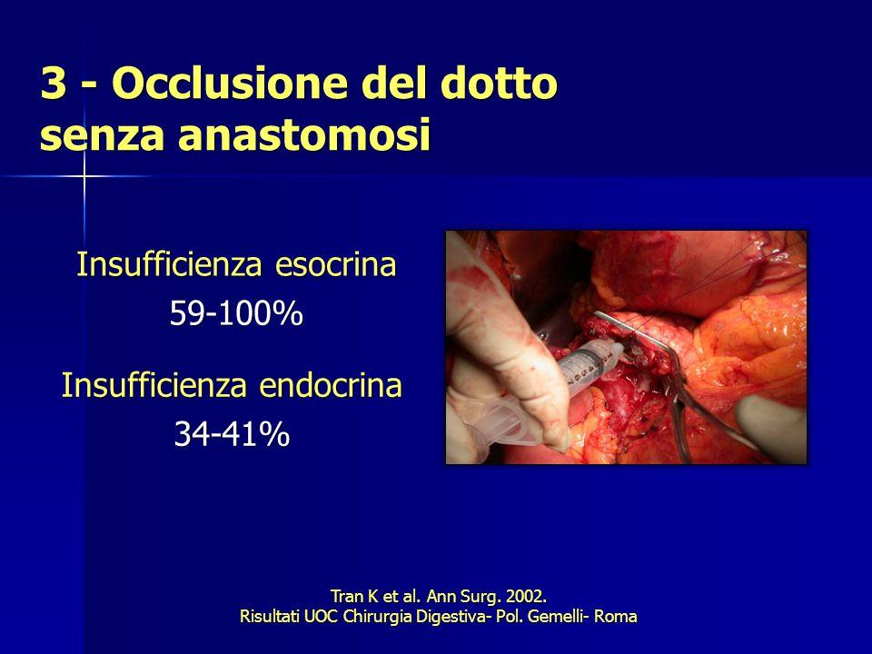 3 - Occlusione del dotto senza anastomosi Insufficienza esocrina 59-100% Tran K et al.