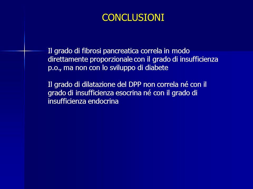 CONCLUSIONI Il grado di fibrosi pancreatica correla in modo direttamente proporzionale con il grado di insufficienza p.o., ma non con lo sviluppo di d