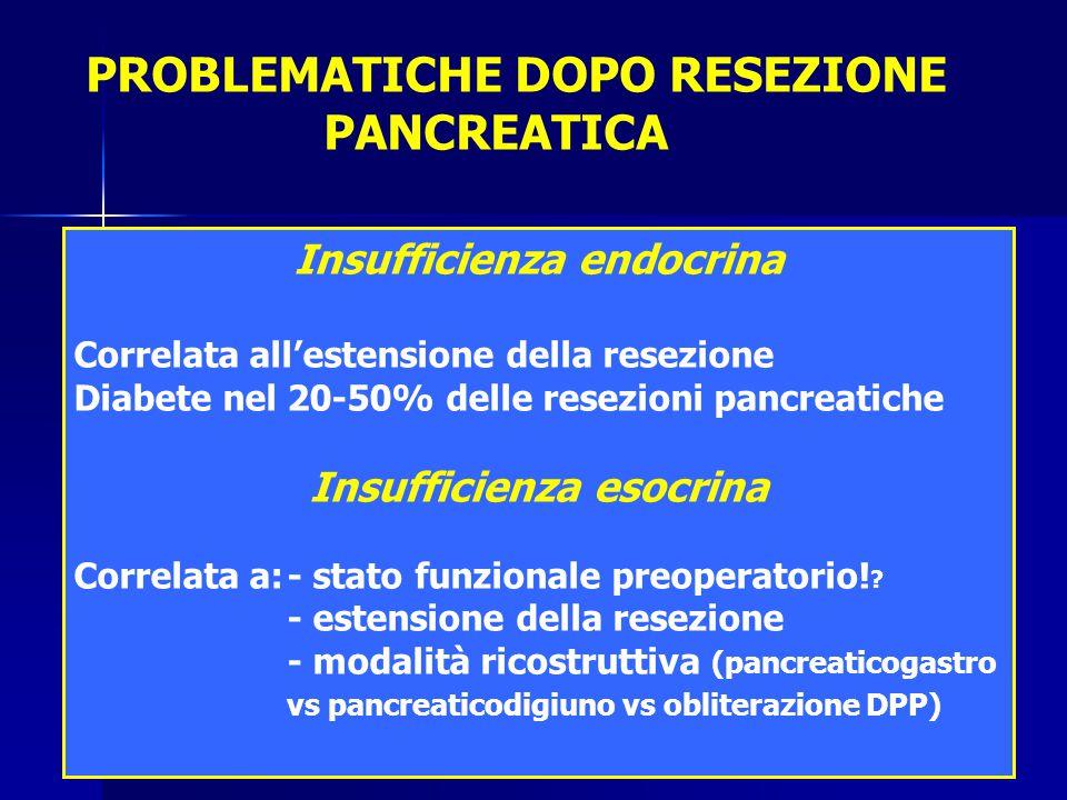 PROBLEMATICHE DOPO RESEZIONE PANCREATICA Insufficienza endocrina Correlata all'estensione della resezione Diabete nel 20-50% delle resezioni pancreati