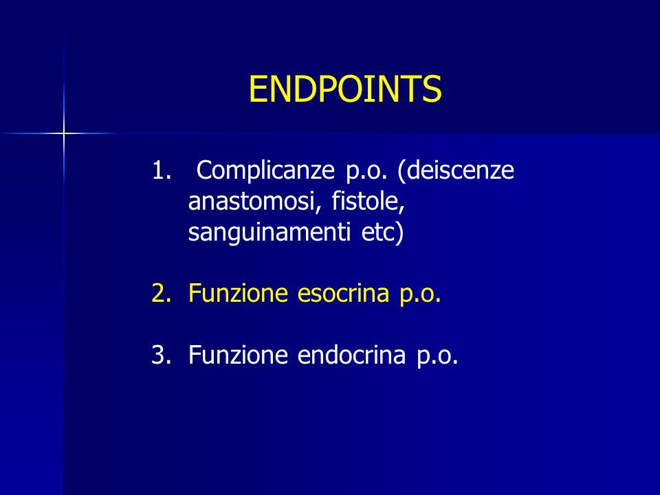 ENDPOINTS 1. Complicanze p.o. (deiscenze anastomosi, fistole, sanguinamenti etc) 2.Funzione esocrina p.o. 3.Funzione endocrina p.o.