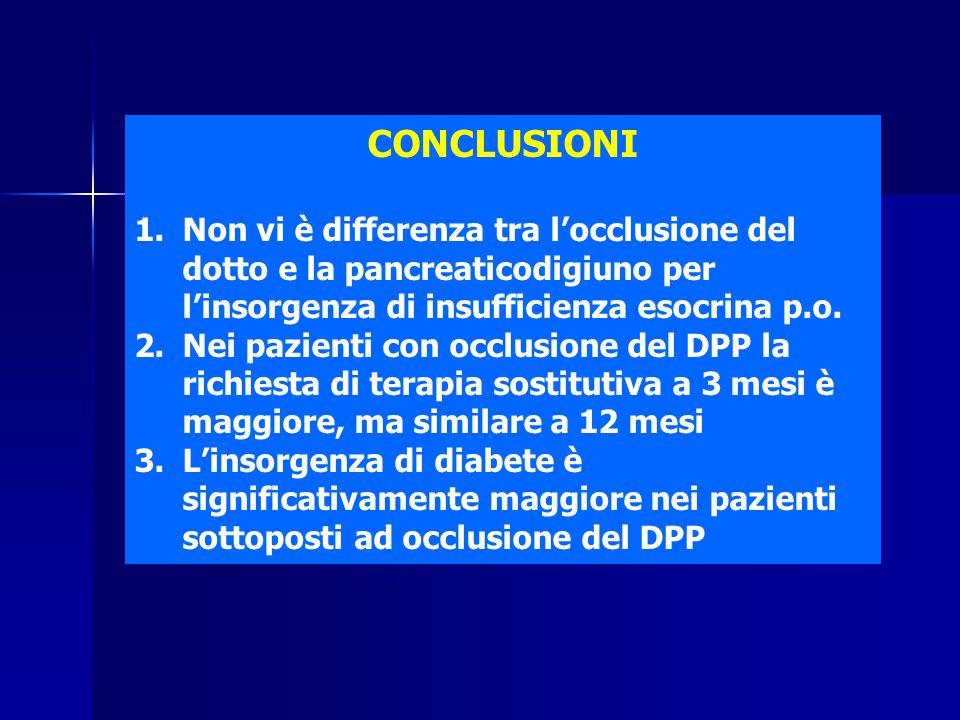 CONCLUSIONI 1.Non vi è differenza tra l'occlusione del dotto e la pancreaticodigiuno per l'insorgenza di insufficienza esocrina p.o. 2.Nei pazienti co