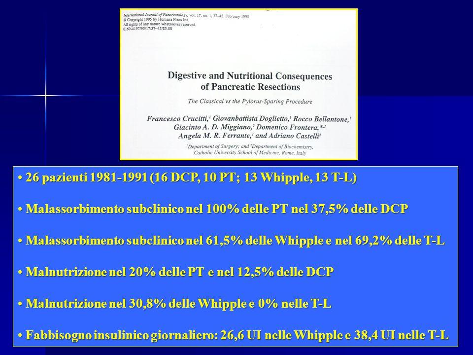 26 pazienti 1981-1991 (16 DCP, 10 PT; 13 Whipple, 13 T-L) 26 pazienti 1981-1991 (16 DCP, 10 PT; 13 Whipple, 13 T-L) Malassorbimento subclinico nel 100% delle PT nel 37,5% delle DCP Malassorbimento subclinico nel 100% delle PT nel 37,5% delle DCP Malassorbimento subclinico nel 61,5% delle Whipple e nel 69,2% delle T-L Malassorbimento subclinico nel 61,5% delle Whipple e nel 69,2% delle T-L Malnutrizione nel 20% delle PT e nel 12,5% delle DCP Malnutrizione nel 20% delle PT e nel 12,5% delle DCP Malnutrizione nel 30,8% delle Whipple e 0% nelle T-L Malnutrizione nel 30,8% delle Whipple e 0% nelle T-L Fabbisogno insulinico giornaliero: 26,6 UI nelle Whipple e 38,4 UI nelle T-L Fabbisogno insulinico giornaliero: 26,6 UI nelle Whipple e 38,4 UI nelle T-L