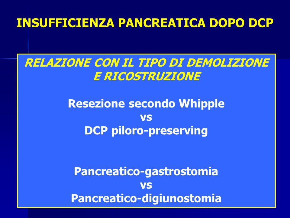 RELAZIONE CON IL TIPO DI DEMOLIZIONE E RICOSTRUZIONE Resezione secondo Whipple vs DCP piloro-preserving Pancreatico-gastrostomia vs Pancreatico-digiunostomia INSUFFICIENZA PANCREATICA DOPO DCP
