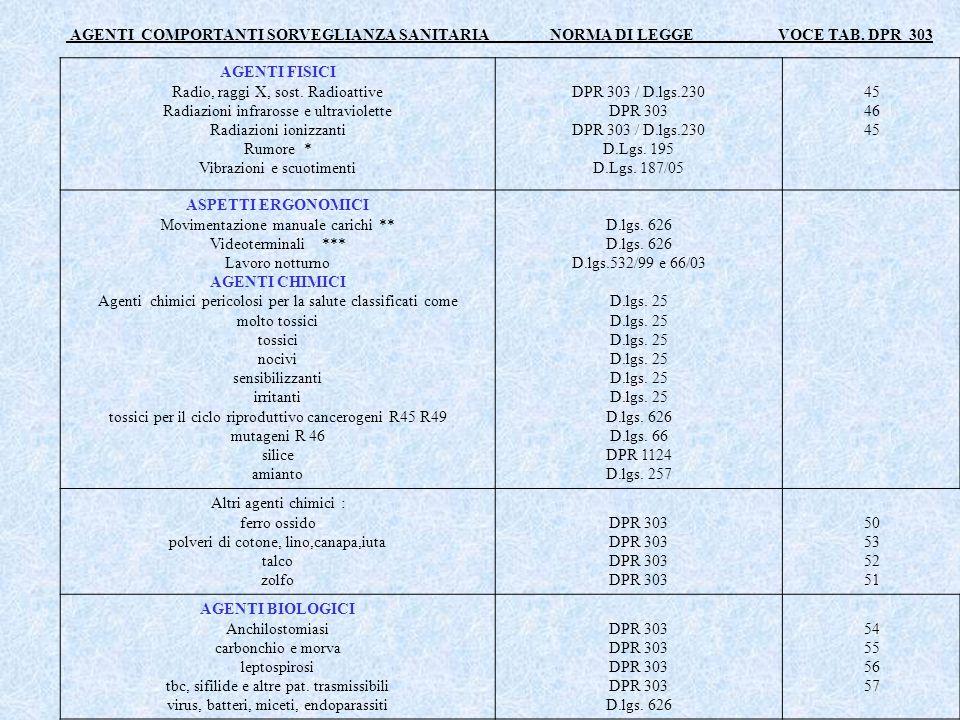 AGENTI COMPORTANTI SORVEGLIANZA SANITARIA NORMA DI LEGGE VOCE TAB. DPR 303 AGENTI FISICI Radio, raggi X, sost. Radioattive Radiazioni infrarosse e ult