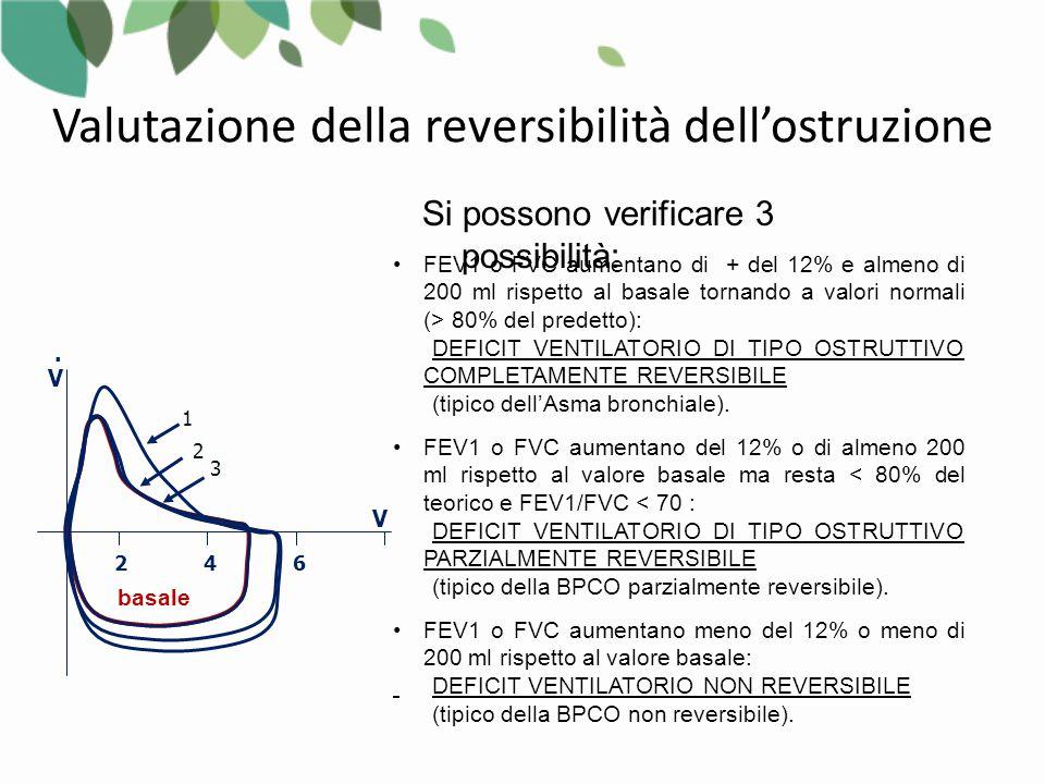 FEV1 o FVC aumentano di + del 12% e almeno di 200 ml rispetto al basale tornando a valori normali (> 80% del predetto): DEFICIT VENTILATORIO DI TIPO OSTRUTTIVO COMPLETAMENTE REVERSIBILE (tipico dell'Asma bronchiale).