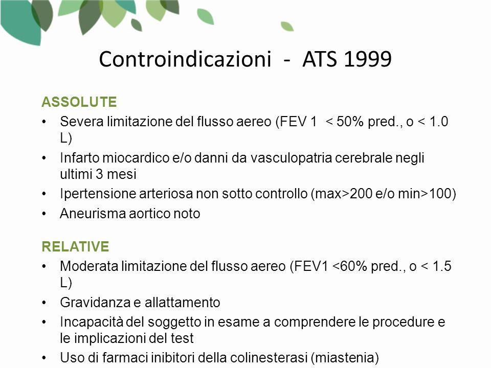 ASSOLUTE Severa limitazione del flusso aereo (FEV 1 < 50% pred., o < 1.0 L) Infarto miocardico e/o danni da vasculopatria cerebrale negli ultimi 3 mesi Ipertensione arteriosa non sotto controllo (max>200 e/o min>100) Aneurisma aortico noto RELATIVE Moderata limitazione del flusso aereo (FEV1 <60% pred., o < 1.5 L) Gravidanza e allattamento Incapacità del soggetto in esame a comprendere le procedure e le implicazioni del test Uso di farmaci inibitori della colinesterasi (miastenia) Controindicazioni - ATS 1999