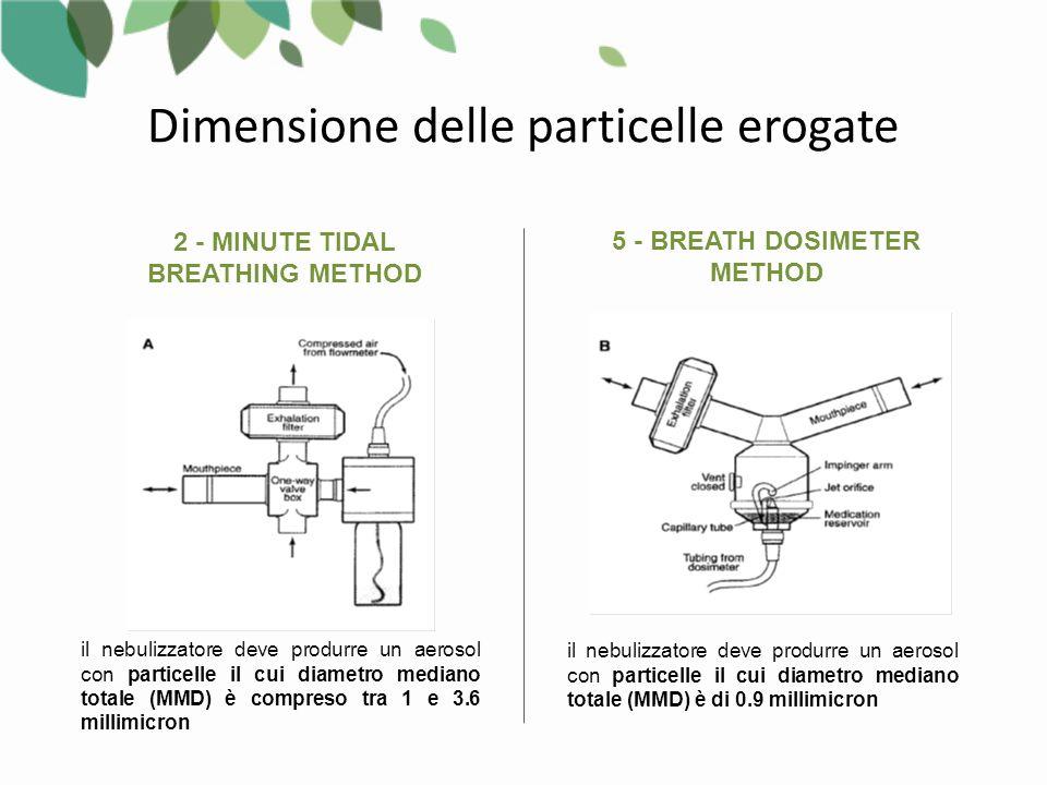 Dimensione delle particelle erogate 2 - MINUTE TIDAL BREATHING METHOD 5 - BREATH DOSIMETER METHOD il nebulizzatore deve produrre un aerosol con particelle il cui diametro mediano totale (MMD) è compreso tra 1 e 3.6 millimicron il nebulizzatore deve produrre un aerosol con particelle il cui diametro mediano totale (MMD) è di 0.9 millimicron
