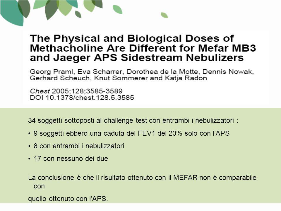 34 soggetti sottoposti al challenge test con entrambi i nebulizzatori : 9 soggetti ebbero una caduta del FEV1 del 20% solo con l'APS 8 con entrambi i nebulizzatori 17 con nessuno dei due La conclusione è che il risultato ottenuto con il MEFAR non è comparabile con quello ottenuto con l'APS.