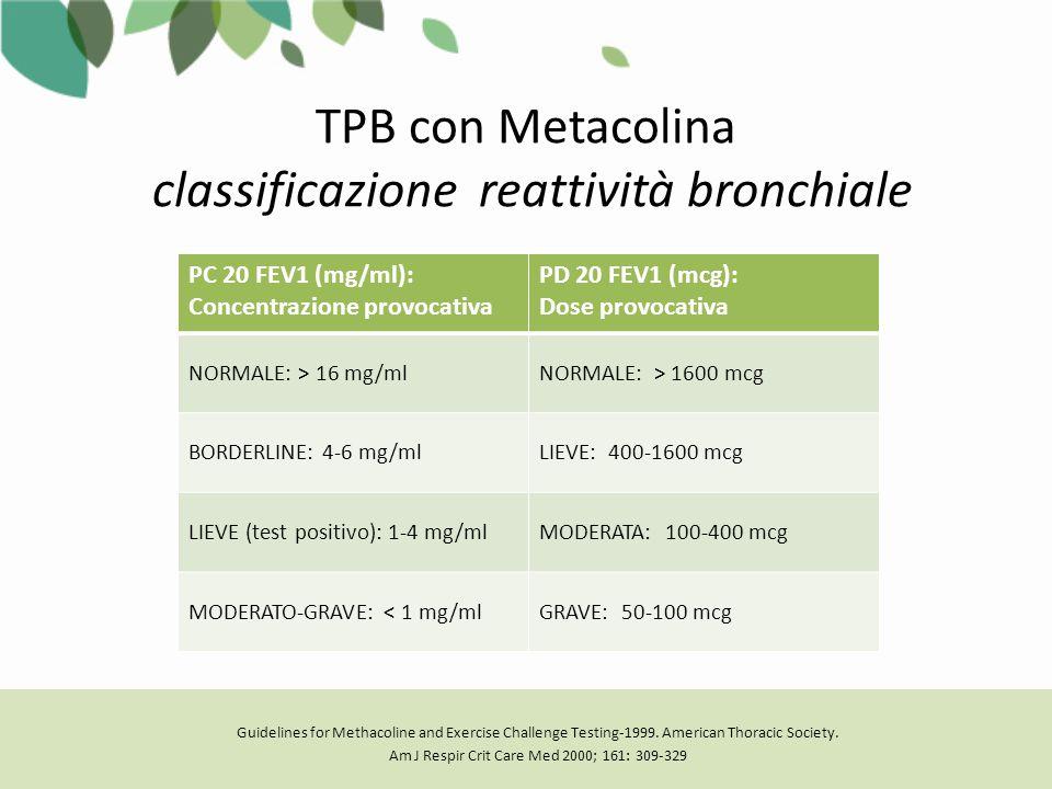 TPB con Metacolina classificazione reattività bronchiale PC 20 FEV1 (mg/ml): Concentrazione provocativa PD 20 FEV1 (mcg): Dose provocativa NORMALE: > 16 mg/mlNORMALE: > 1600 mcg BORDERLINE: 4-6 mg/mlLIEVE: 400-1600 mcg LIEVE (test positivo): 1-4 mg/mlMODERATA: 100-400 mcg MODERATO-GRAVE: < 1 mg/mlGRAVE: 50-100 mcg Guidelines for Methacoline and Exercise Challenge Testing-1999.