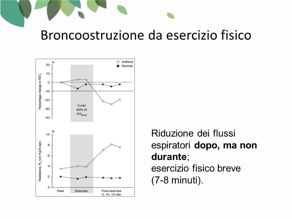 Broncoostruzione da esercizio fisico Riduzione dei flussi espiratori dopo, ma non durante; esercizio fisico breve (7-8 minuti).