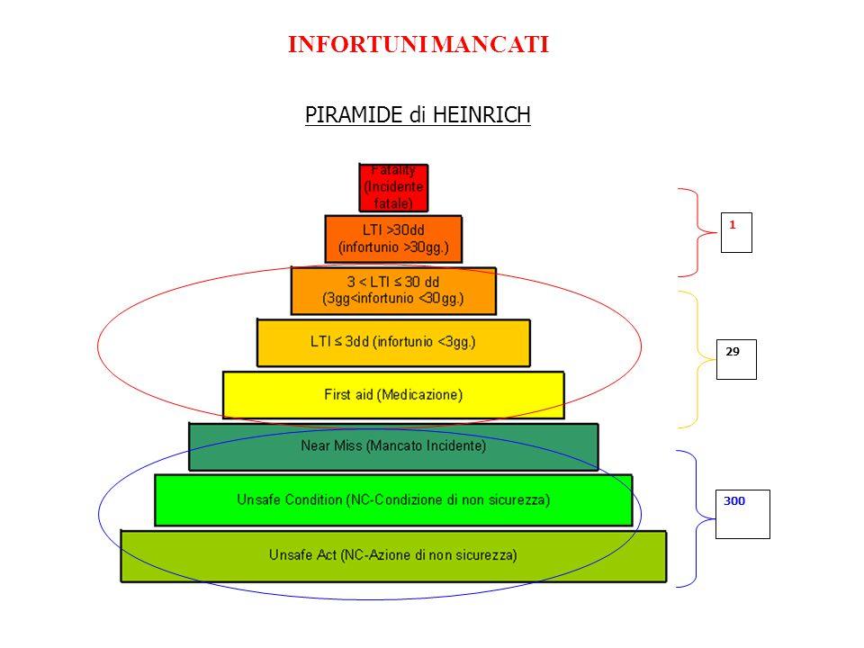 INFORTUNI MANCATI 1 29 300 PIRAMIDE di HEINRICH