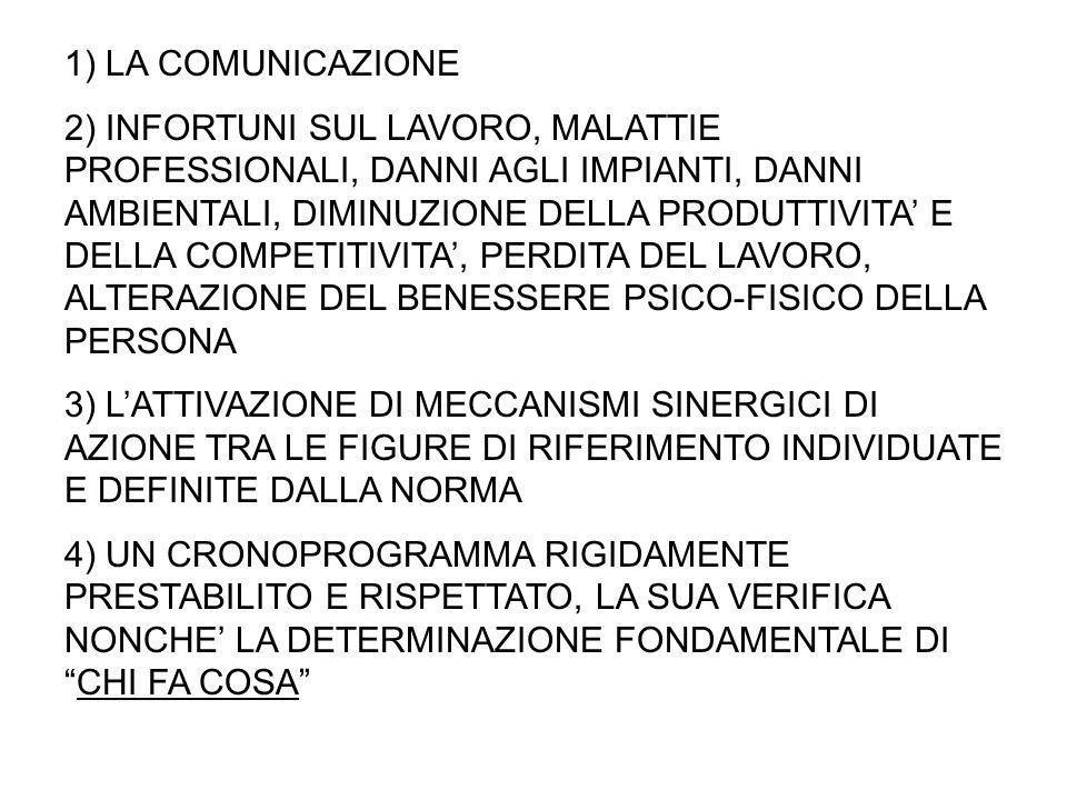 1) LA COMUNICAZIONE 2) INFORTUNI SUL LAVORO, MALATTIE PROFESSIONALI, DANNI AGLI IMPIANTI, DANNI AMBIENTALI, DIMINUZIONE DELLA PRODUTTIVITA' E DELLA CO