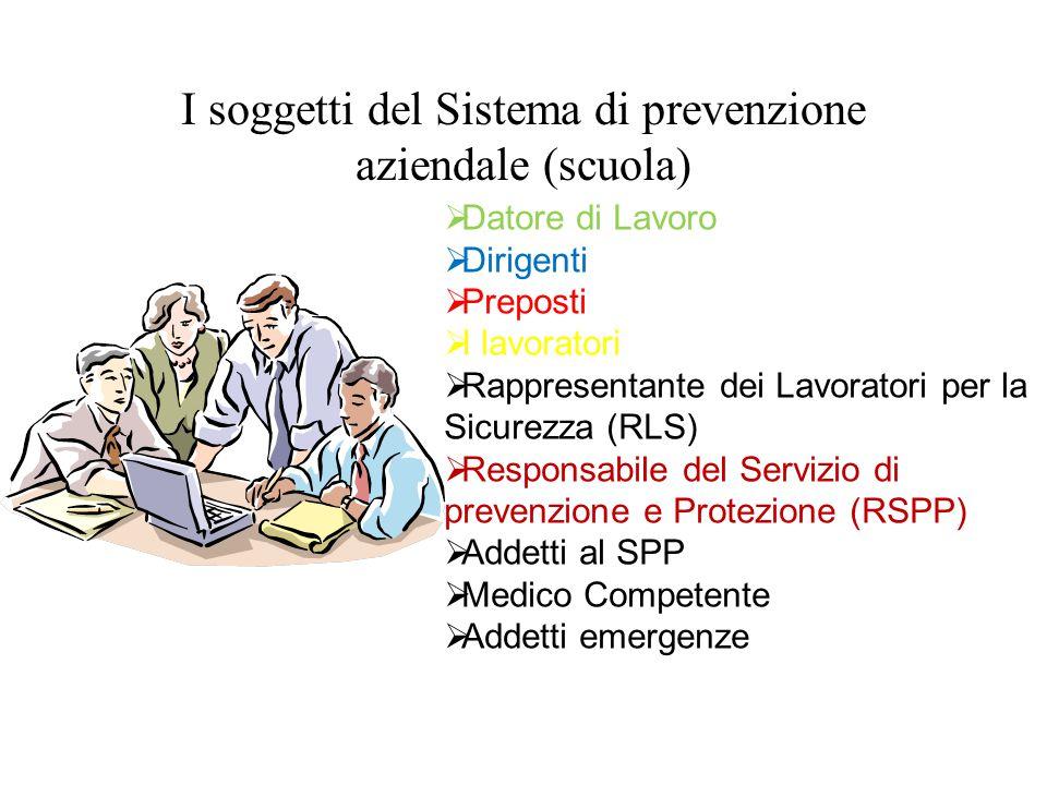 I soggetti del Sistema di prevenzione aziendale (scuola)  Datore di Lavoro  Dirigenti  Preposti  I lavoratori  Rappresentante dei Lavoratori per