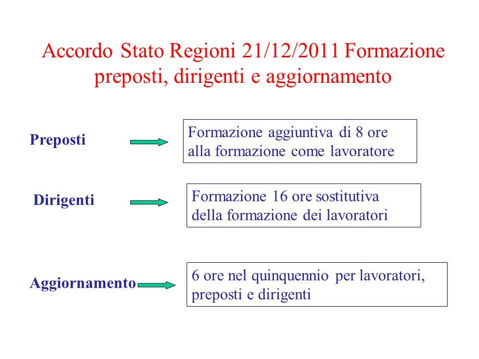 Accordo Stato Regioni 21/12/2011 Formazione preposti, dirigenti e aggiornamento Formazione aggiuntiva di 8 ore alla formazione come lavoratore Prepost