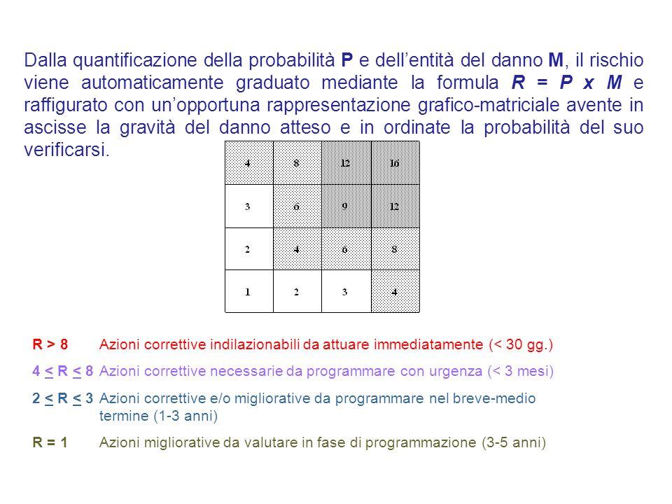 Dalla quantificazione della probabilità P e dell'entità del danno M, il rischio viene automaticamente graduato mediante la formula R = P x M e raffigu