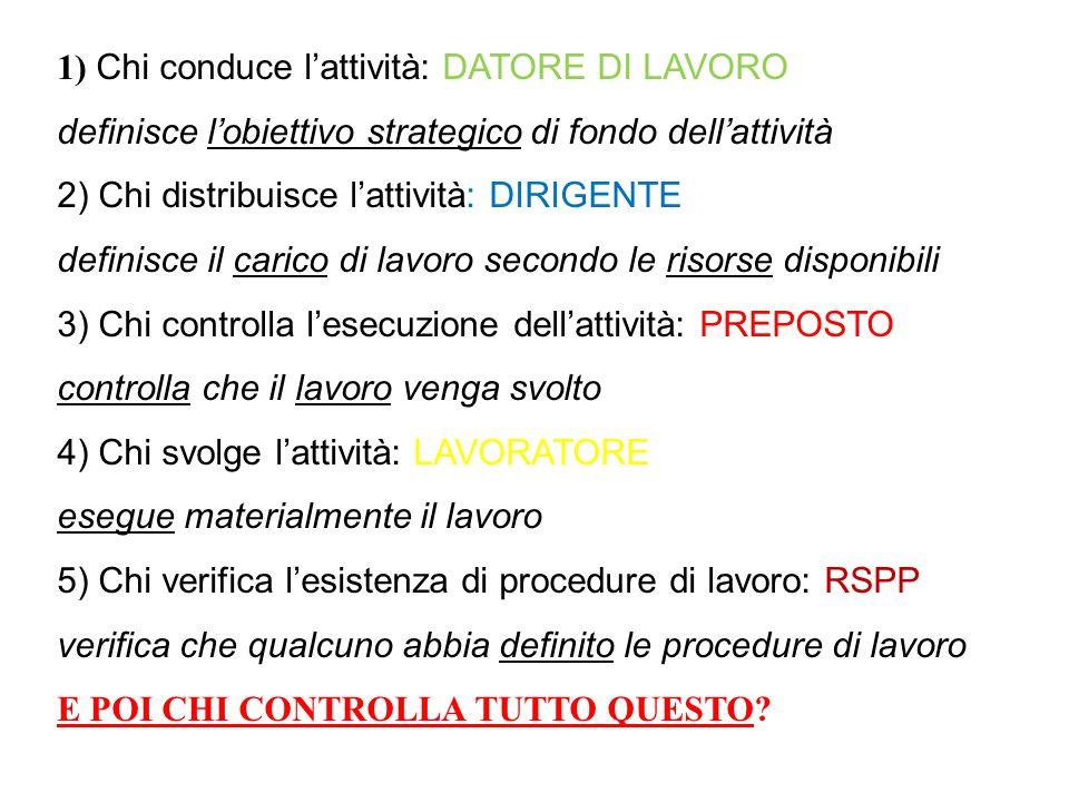 1) Chi conduce l'attività: DATORE DI LAVORO definisce l'obiettivo strategico di fondo dell'attività 2) Chi distribuisce l'attività: DIRIGENTE definisc