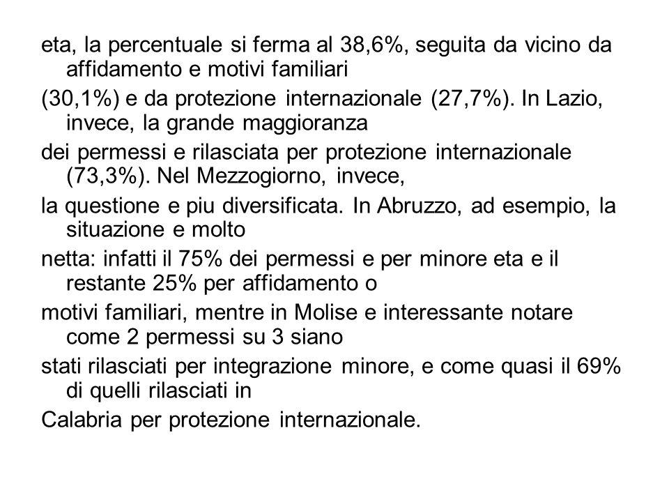 eta, la percentuale si ferma al 38,6%, seguita da vicino da affidamento e motivi familiari (30,1%) e da protezione internazionale (27,7%). In Lazio, i