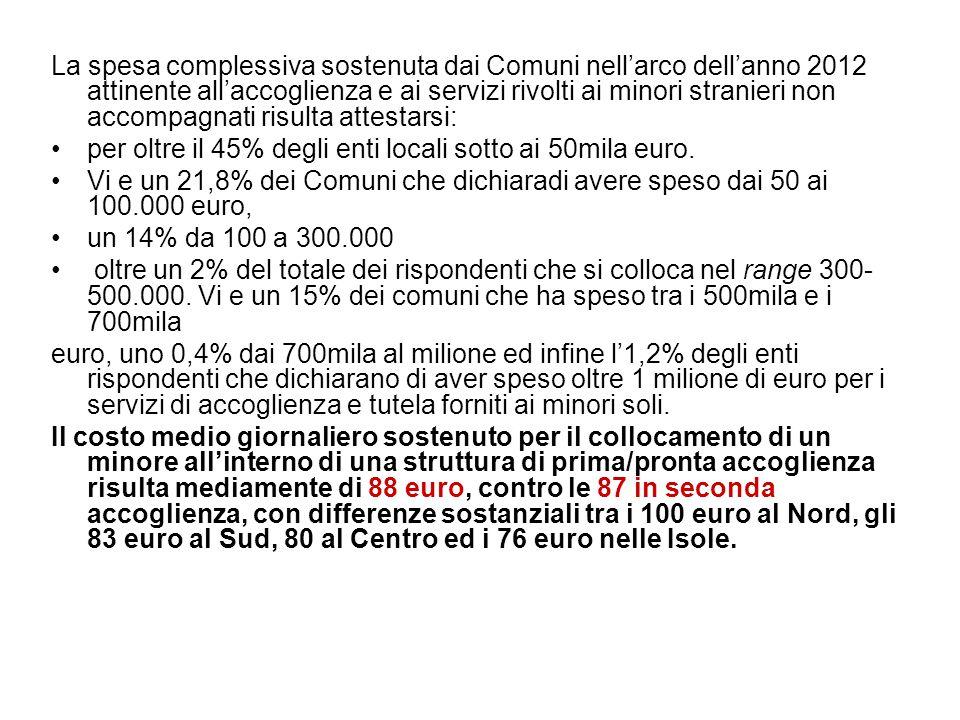 La spesa complessiva sostenuta dai Comuni nell'arco dell'anno 2012 attinente all'accoglienza e ai servizi rivolti ai minori stranieri non accompagnati