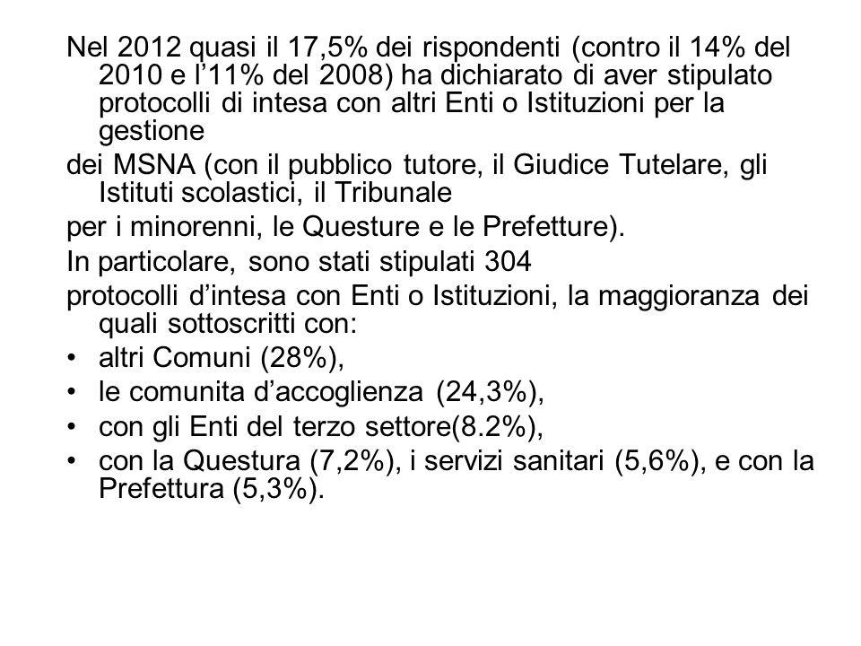 Nel 2012 quasi il 17,5% dei rispondenti (contro il 14% del 2010 e l'11% del 2008) ha dichiarato di aver stipulato protocolli di intesa con altri Enti