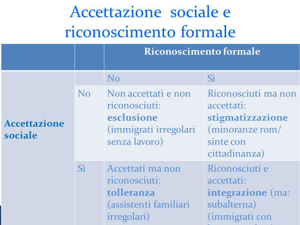 Accettazione sociale e riconoscimento formale Riconoscimento formale Accettazione sociale NoSì NoNon accettati e non riconosciuti: esclusione (immigra