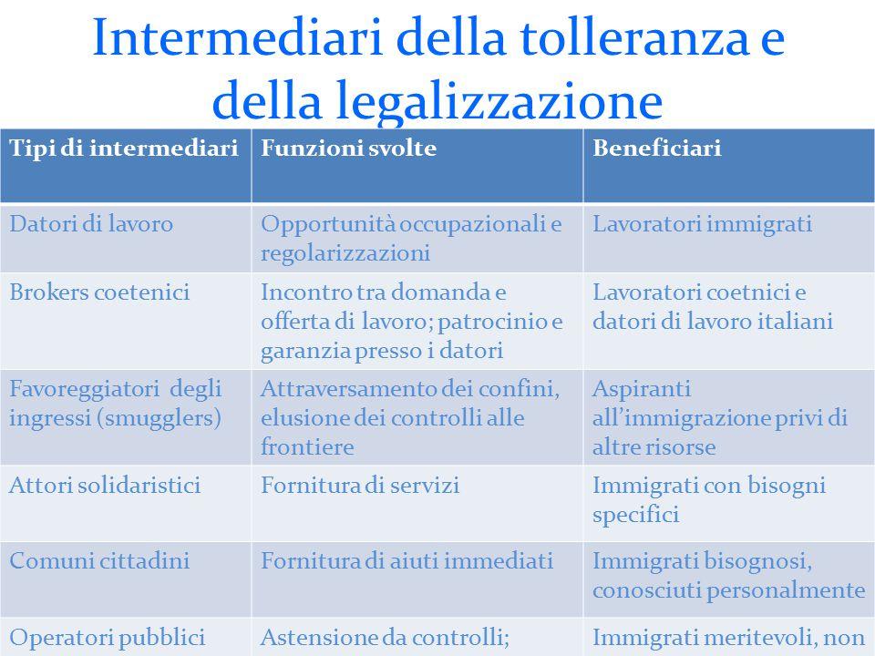 Intermediari della tolleranza e della legalizzazione Tipi di intermediariFunzioni svolteBeneficiari Datori di lavoroOpportunità occupazionali e regola