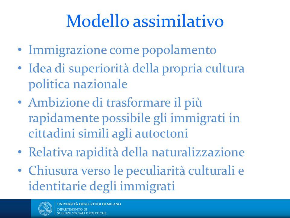 Modello assimilativo Immigrazione come popolamento Idea di superiorità della propria cultura politica nazionale Ambizione di trasformare il più rapida