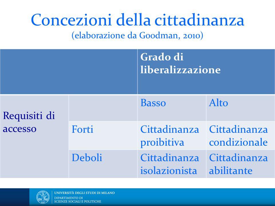 Concezioni della cittadinanza (elaborazione da Goodman, 2010) Grado di liberalizzazione Requisiti di accesso BassoAlto FortiCittadinanza proibitiva Ci