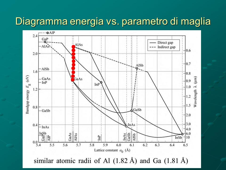 Diagramma energia vs. parametro di maglia