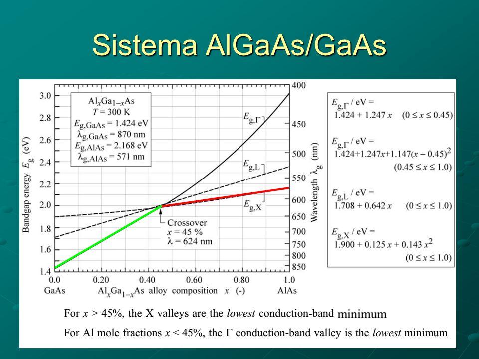 Sistema AlGaAs/GaAs