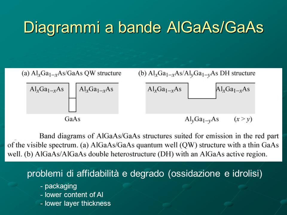 Diagrammi a bande AlGaAs/GaAs problemi di affidabilità e degrado (ossidazione e idrolisi) - packaging - lower content of Al ower layer thickness