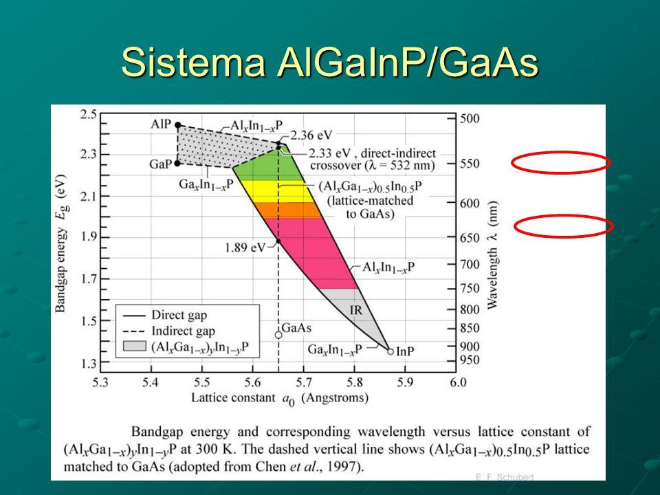 Sistema AlGaInP/GaAs