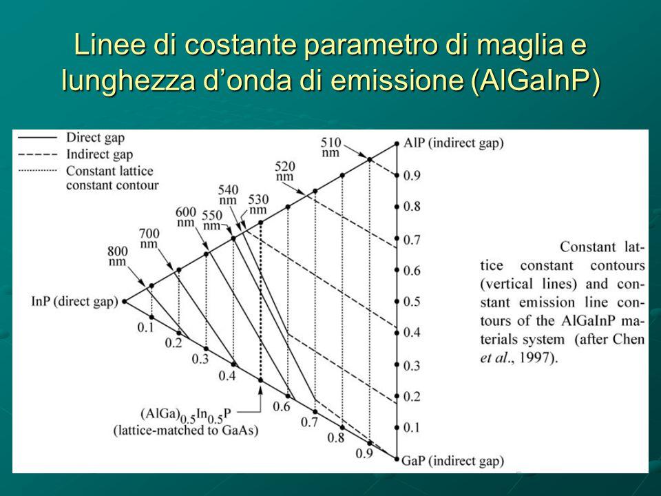 Linee di costante parametro di maglia e lunghezza d'onda di emissione (AlGaInP)