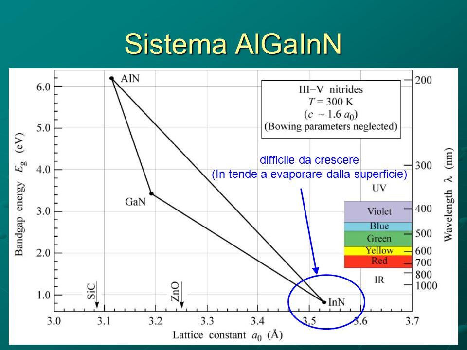Sistema AlGaInN difficile da crescere (In tende a evaporare dalla superficie)