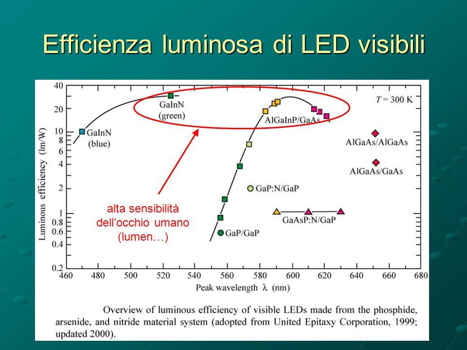 alta sensibilità dell'occhio umano (lumen…)