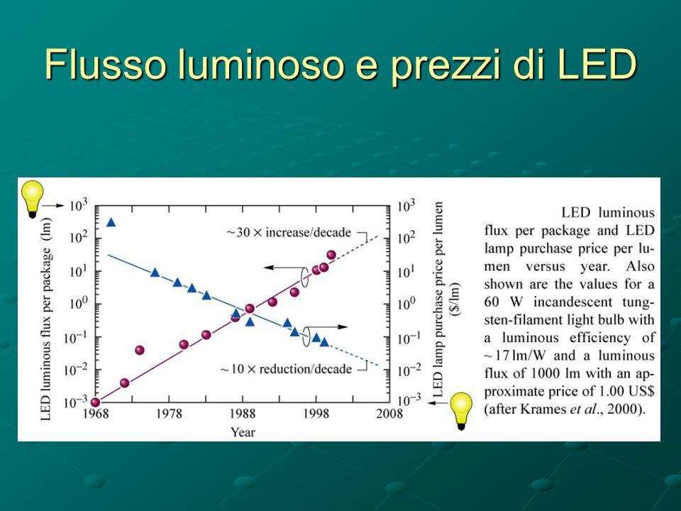 Flusso luminoso e prezzi di LED