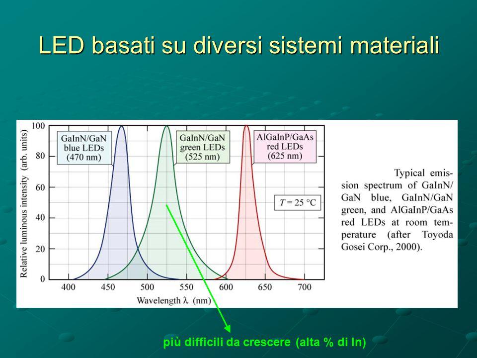 LED basati su diversi sistemi materiali più difficili da crescere (alta % di In)