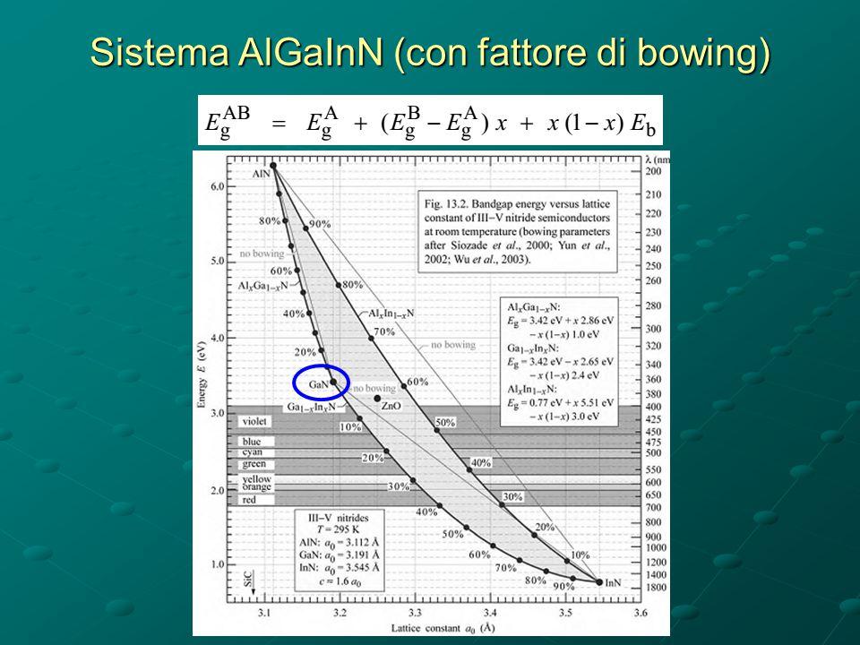 Sistema AlGaInN (con fattore di bowing)