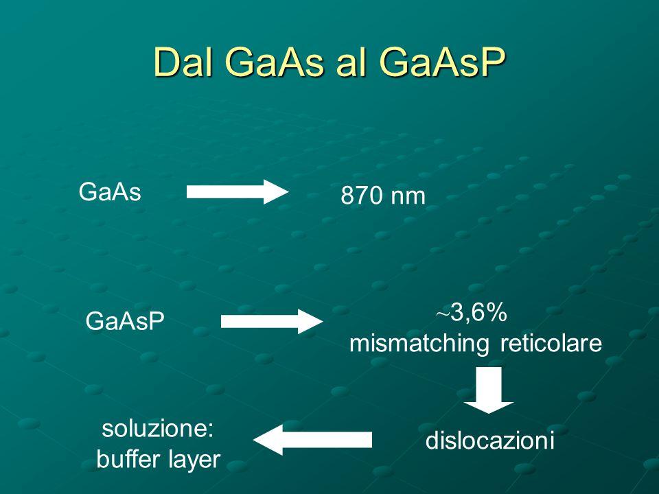 Sistemi GaAs, GaAsP, GaP