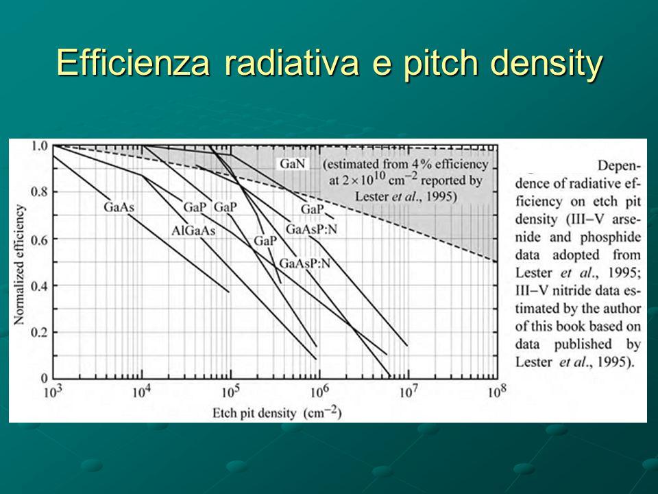 Efficienza radiativa e pitch density