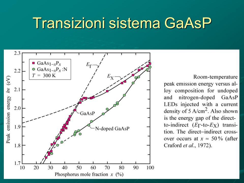 Transizioni sistema GaAsP
