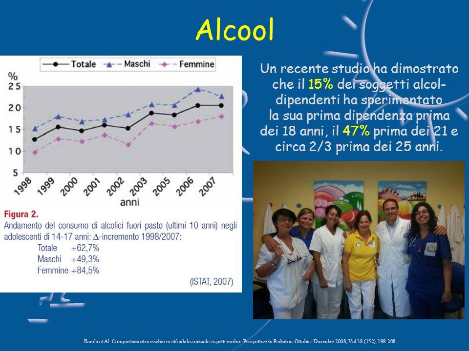 Alcool Un recente studio ha dimostrato che il 15% dei soggetti alcol- dipendenti ha sperimentato la sua prima dipendenza prima dei 18 anni, il 47% prima dei 21 e circa 2/3 prima dei 25 anni.