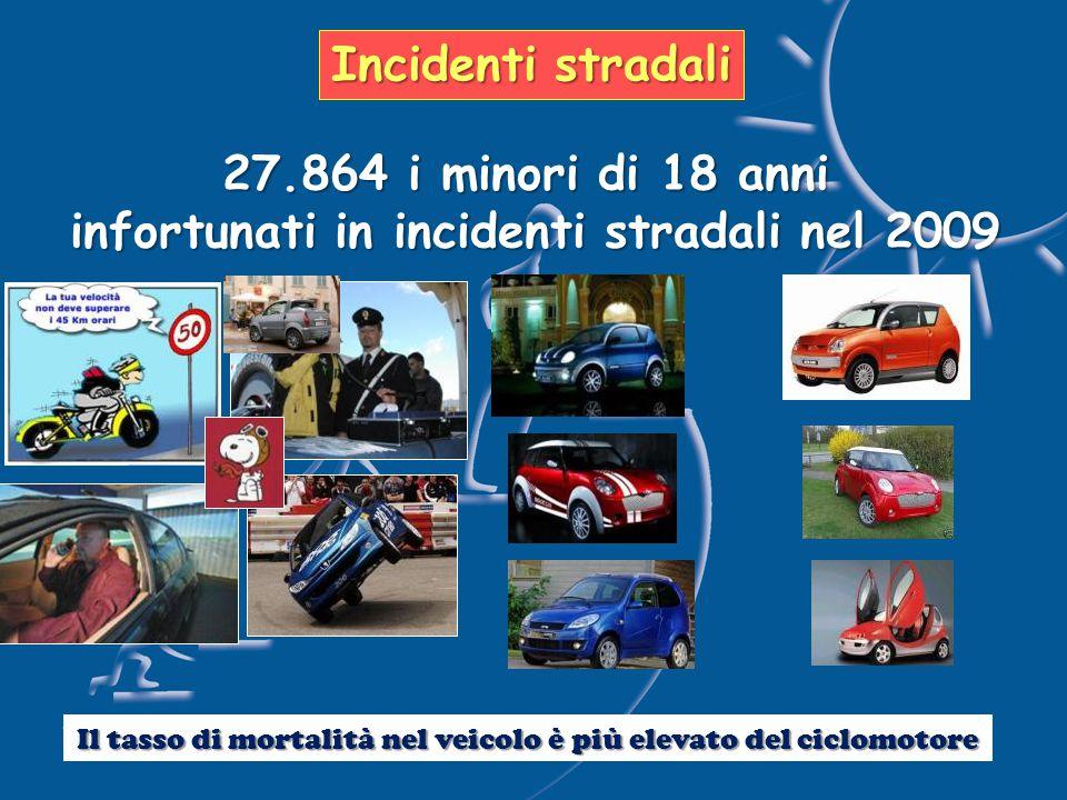 Incidenti stradali 27.864 i minori di 18 anni infortunati in incidenti stradali nel 2009 Il tasso di mortalità nel veicolo è più elevato del ciclomotore
