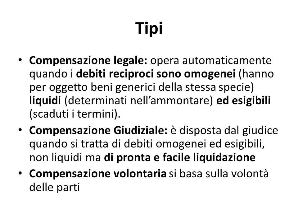Tipi Compensazione legale: opera automaticamente quando i debiti reciproci sono omogenei (hanno per oggetto beni generici della stessa specie) liquidi (determinati nell'ammontare) ed esigibili (scaduti i termini).