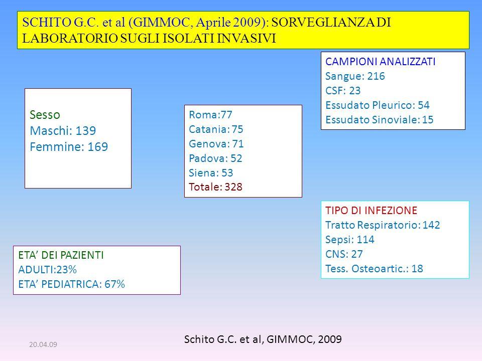 20.04.09 SCHITO G.C. et al (GIMMOC, Aprile 2009): SORVEGLIANZA DI LABORATORIO SUGLI ISOLATI INVASIVI Roma:77 Catania: 75 Genova: 71 Padova: 52 Siena: