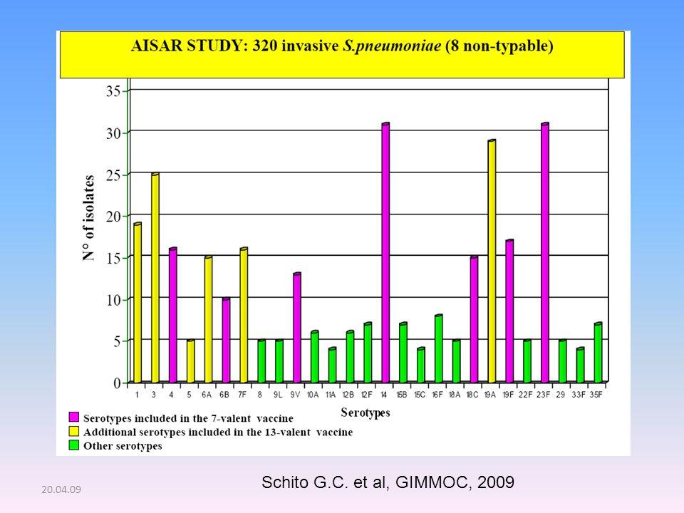 20.04.09 Schito G.C. et al, GIMMOC, 2009
