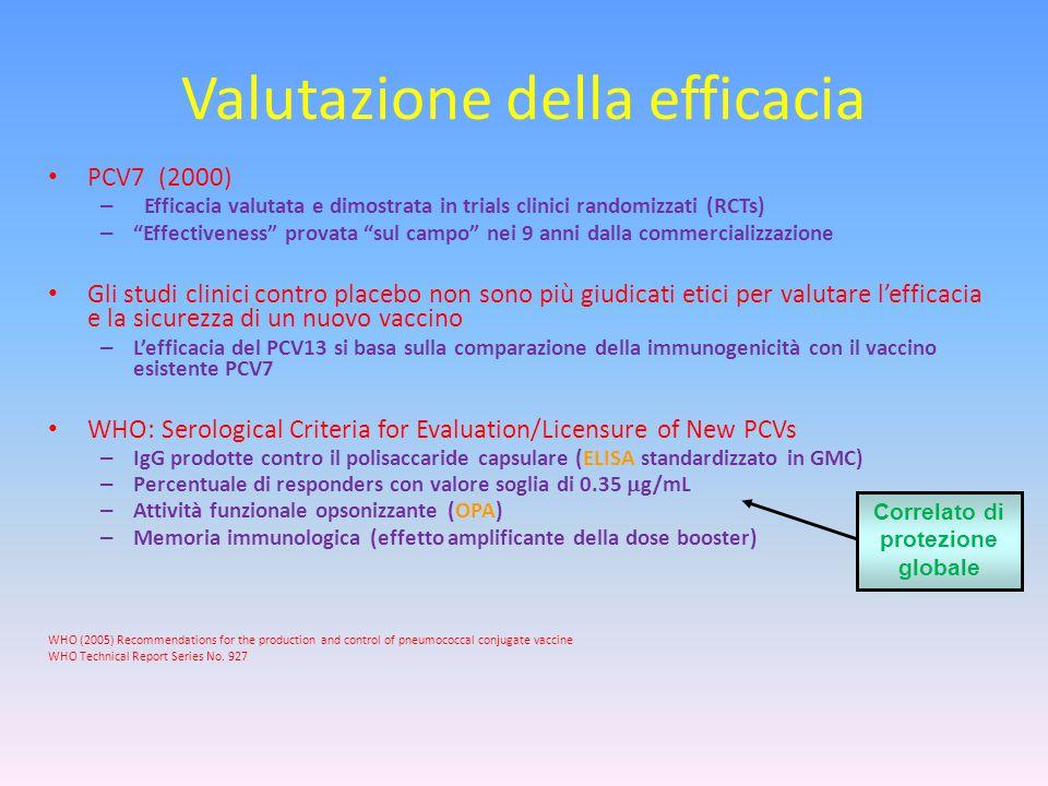 """Valutazione della efficacia PCV7 (2000) – Efficacia valutata e dimostrata in trials clinici randomizzati (RCTs) – """"Effectiveness"""" provata """"sul campo"""""""