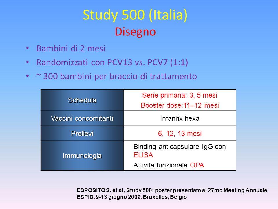 Study 500 (Italia) Disegno Bambini di 2 mesi Randomizzati con PCV13 vs. PCV7 (1:1) ~ 300 bambini per braccio di trattamento Schedula Serie primaria: 3