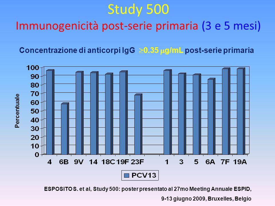 Study 500 Immunogenicità post-serie primaria (3 e 5 mesi) Percentuale Concentrazione di anticorpi IgG  0.35  g/mL post-serie primaria ESPOSITO S. et